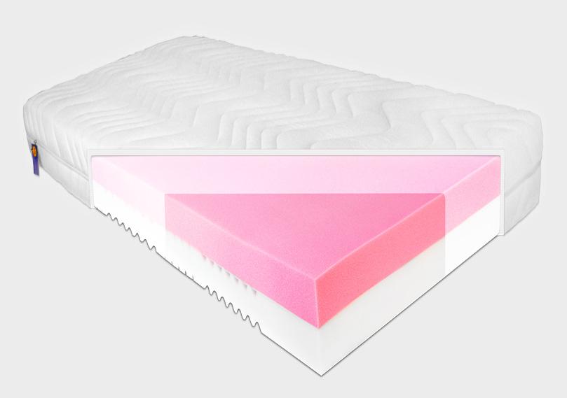 ihr hersteller f r matratzen und lattenroste visco vivid matratze. Black Bedroom Furniture Sets. Home Design Ideas
